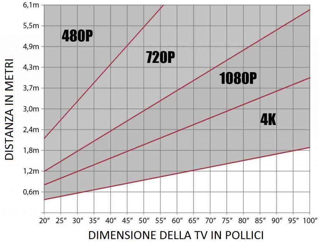 Grafico Distanza TV
