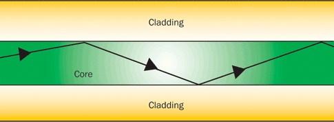 Come Funziona la Fibra Ottica