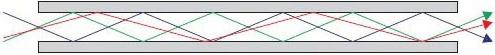 Fibra Ottica Multimodale