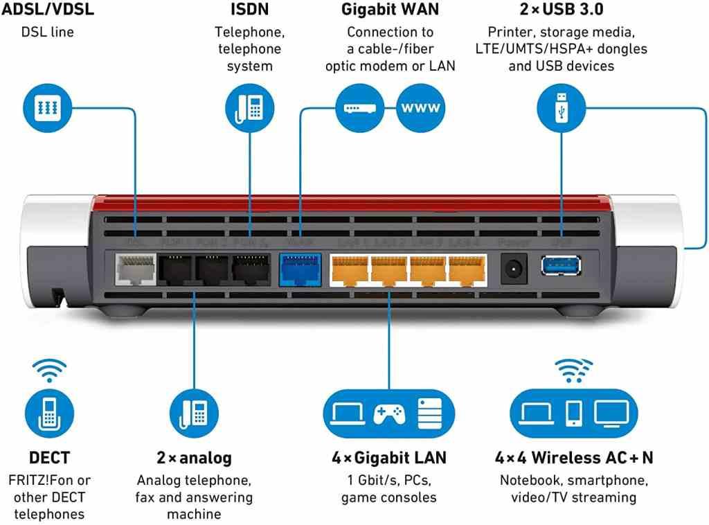 Modem Router Wi-Fi Porte e Connettività